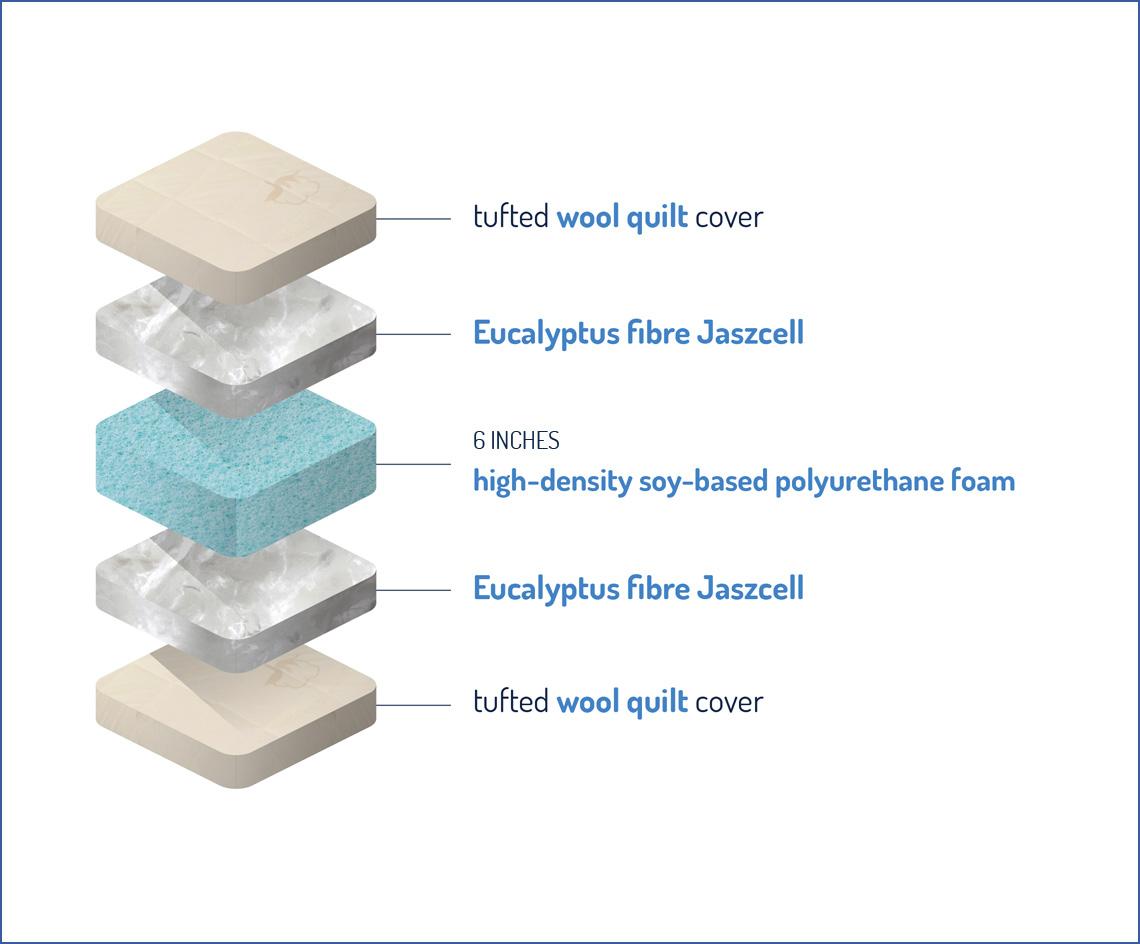 supreme eucalyptus mattress boreal atelier de matelas